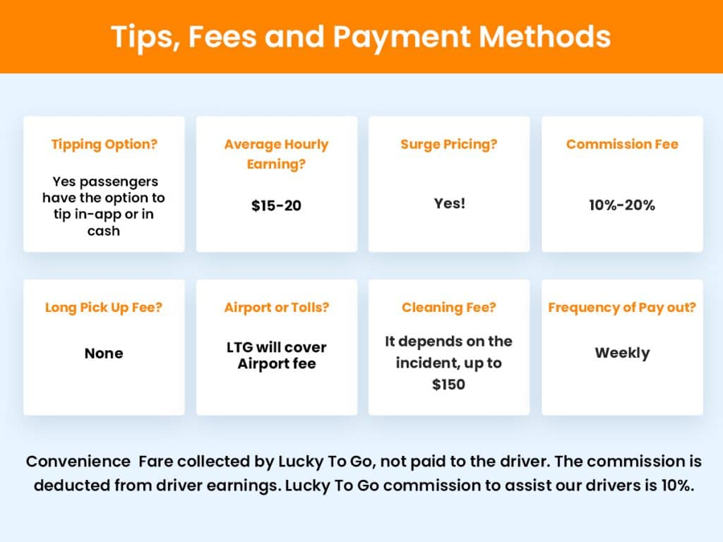 Tips, Fees and Payment Methods